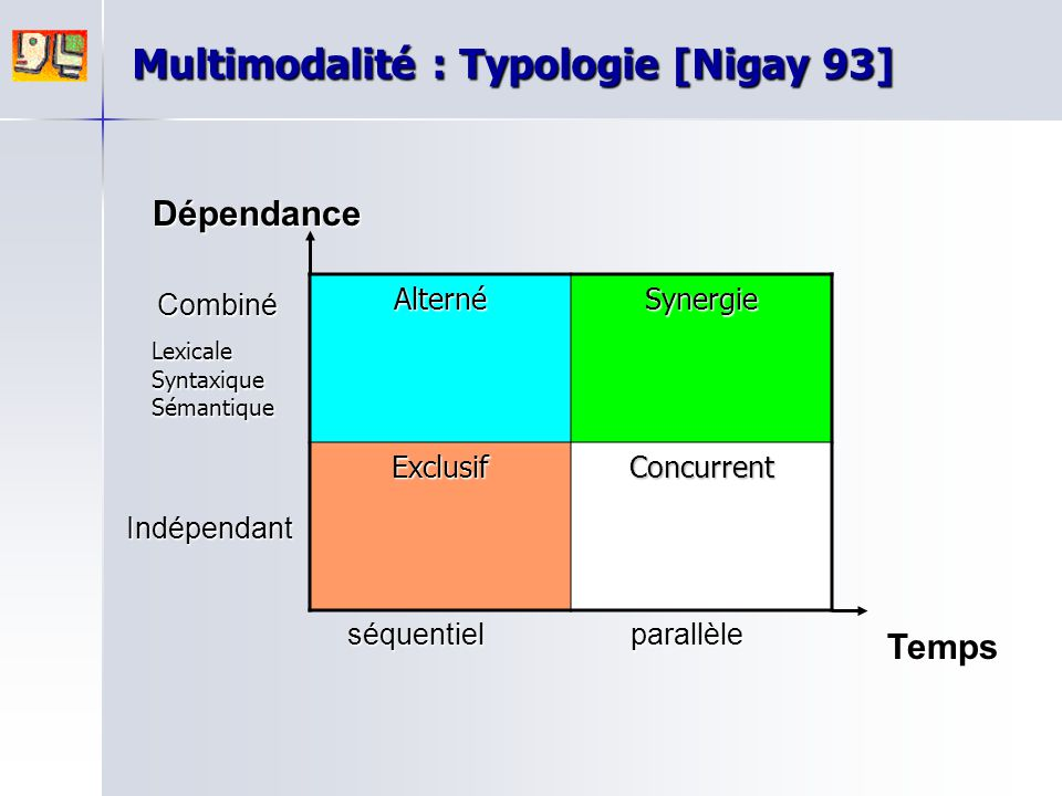 Multimodalité : Typologie [Nigay 93]